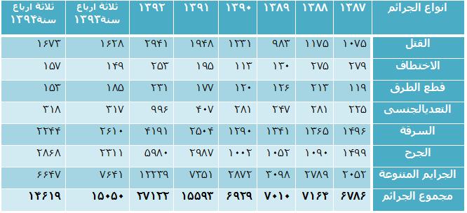 جدول الجرایم