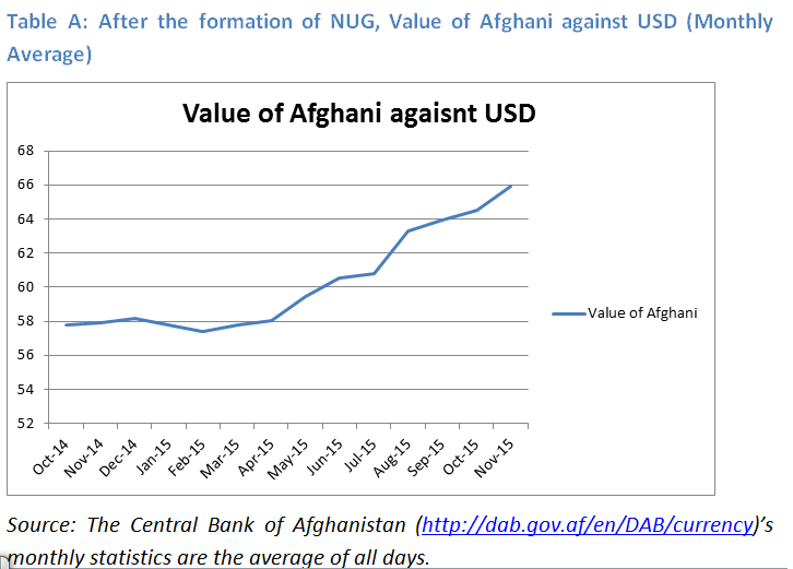 The Depreciation Of Afghani Currency