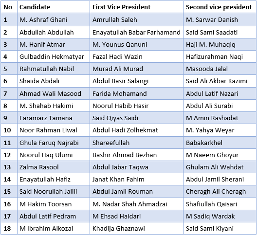 Candidates and the fate of Afghan presidential elections