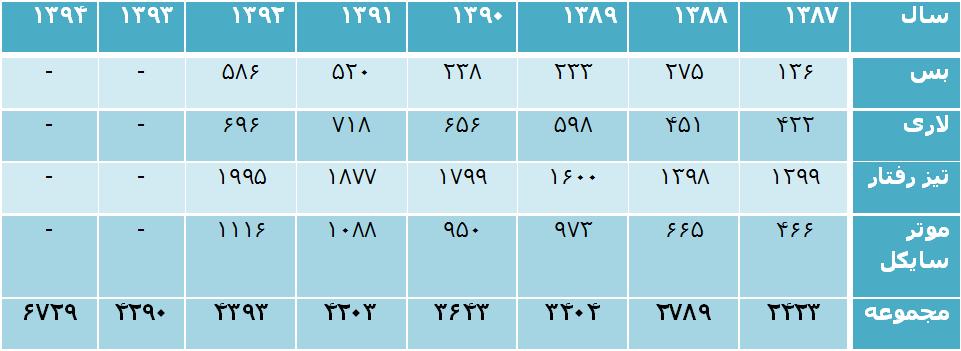 جدول حوادث ترافیکی